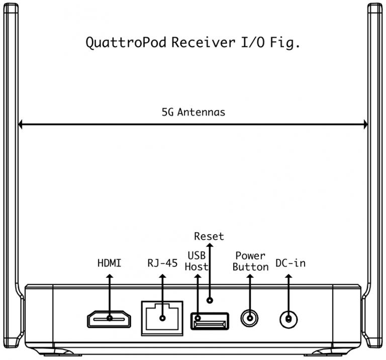 QuattroPod input output ports