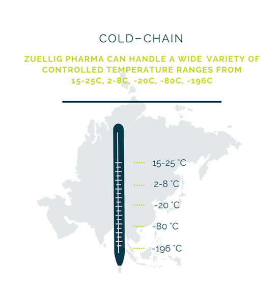 zuellig pharma cold chain distribution